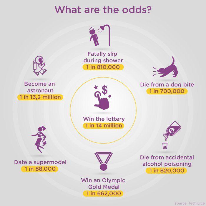 Jaké jsou skutečné šance na výhru loterie?
